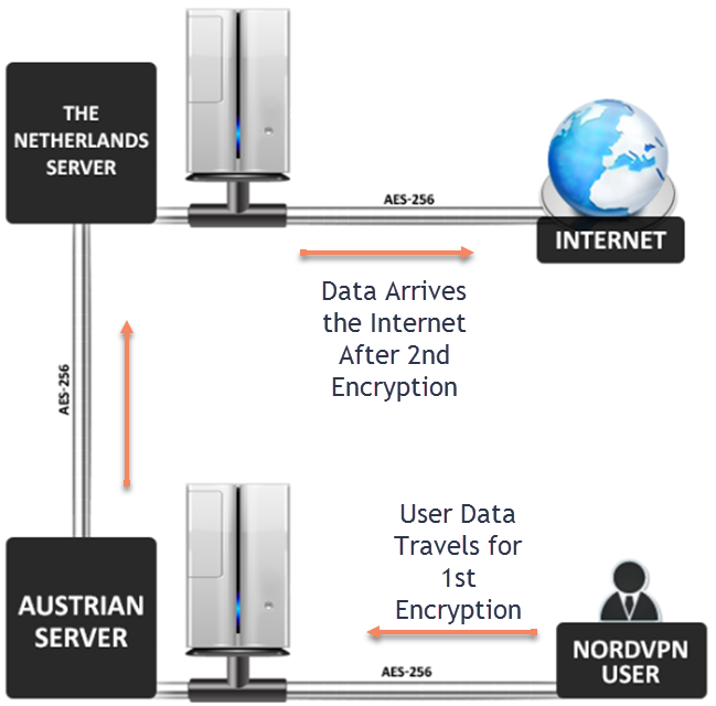 Double Virtual Private Network Encryption